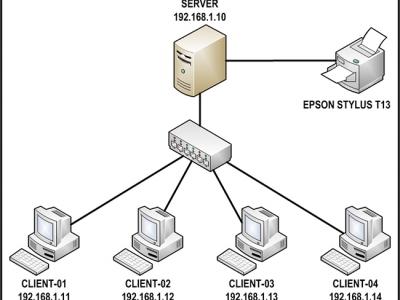 Jaringan Dasar BAB IX - Pengembangan Jaringan Komputer Sederhana