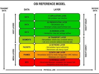 Jaringan Dasar BAB II - Model OSI Dalam Jaringan Komputer